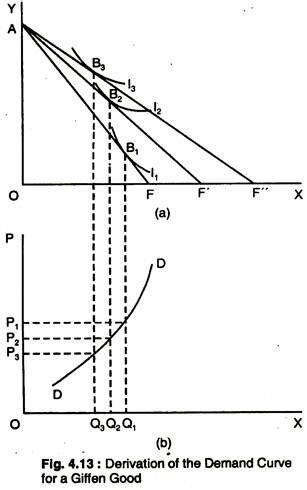 demand and marginal utility with demand and marginal utility with diagram indifference