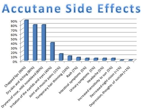 accutane and mood swings what is accutane get a life by good looking loser