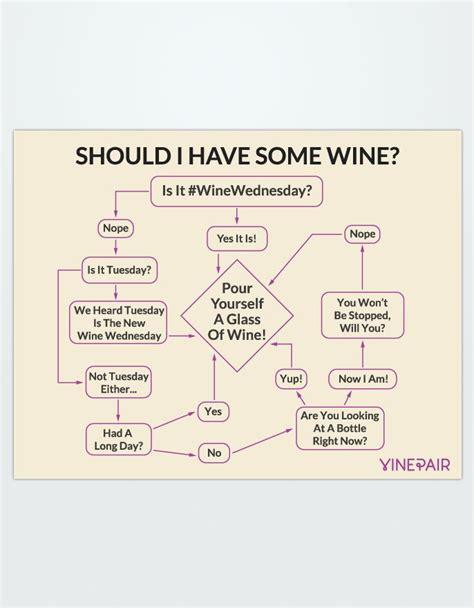 wine flowchart wine wednesday wine quotes wine funnies