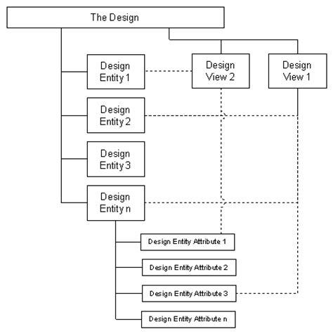 design pattern software architecture design view software design systems architecture