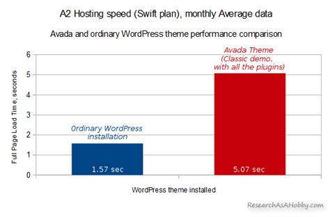 avada theme performance a2hosting avada general performance overview research
