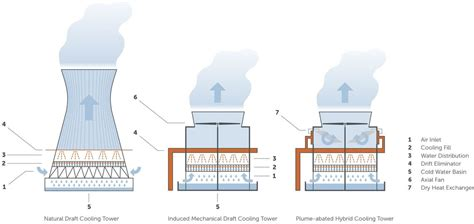 design criteria cooling tower wet cooling towers enexio