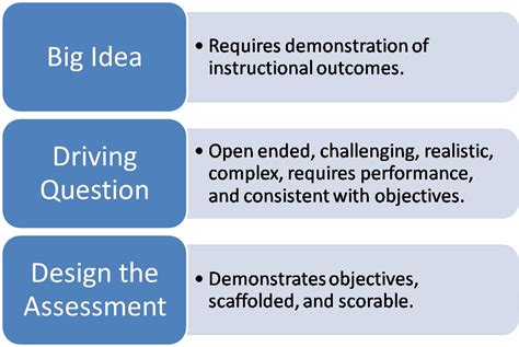 drive questions elearning blender project based learning in 3 steps