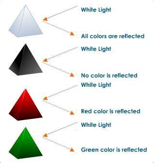 what color is opaque how do opaque objects appear a certain color light and