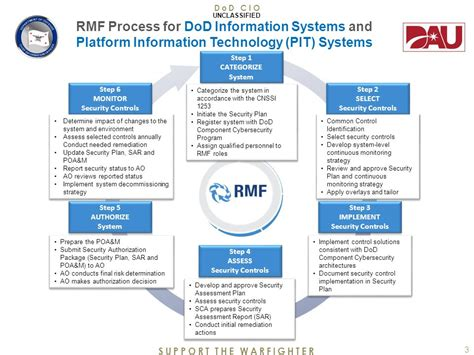 rmf risk assessment report template security assessment security assessment report sar