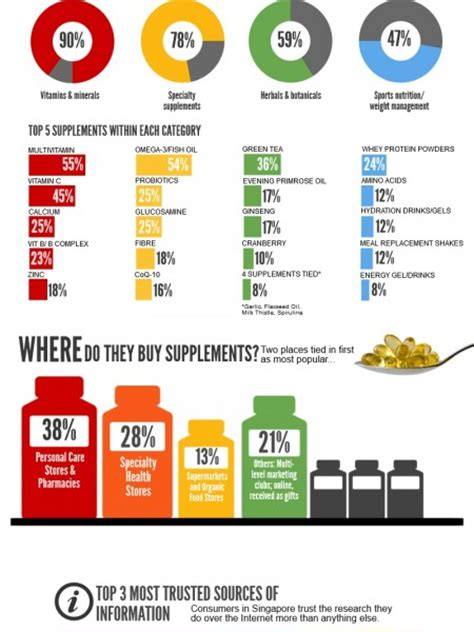 supplement infographic supplements infographics visual ly