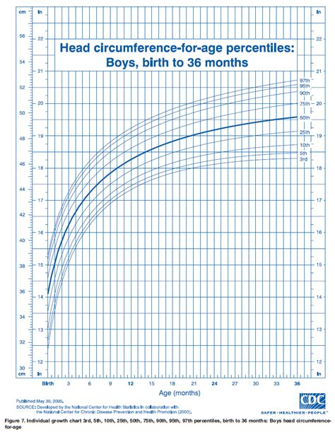 growing chart who growth chart male head circumference u s pediatric