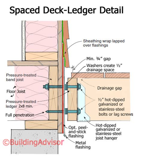 Deck Construction: Best Practices   BuildingAdvisor