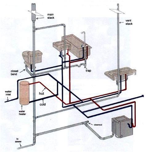 Plumbing Toilet Diagram by Plumbing Drain Waste Vent System Http Www Make Own