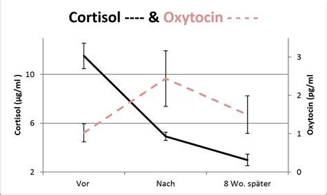 cortisol werte tabelle neue studie insightouch f 252 r sichere bindung achtsamkeit