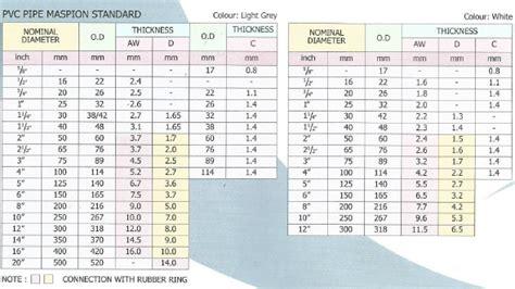 Daftar Pipa Air Galvanis Tabel Pipa Pvc Maspion Pt Abadi Metal Utama