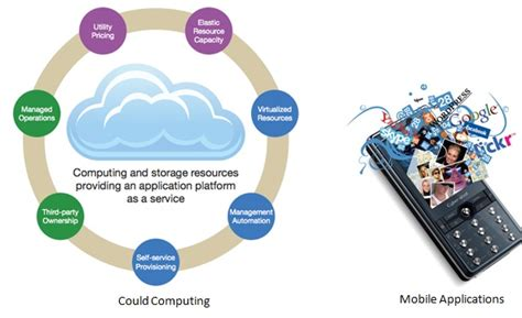 Mba In Cloud Computing In India indian it industry strategy will decide its score in