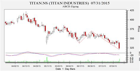 abcd pattern technical analysis tata steel titan and jsw eneryg abcd pattern analysis