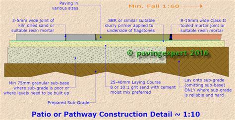 Cost To Build A Concrete Patio Pavingexpert Aj Mccormack And Son Patio Paving