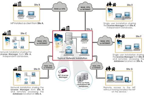 network infrastructure design template mpsoftware dec system mp software softflot and cea