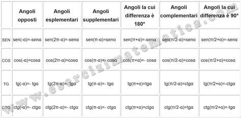 tavola goniometrica completa tavola seno e coseno 28 images tangente matematica