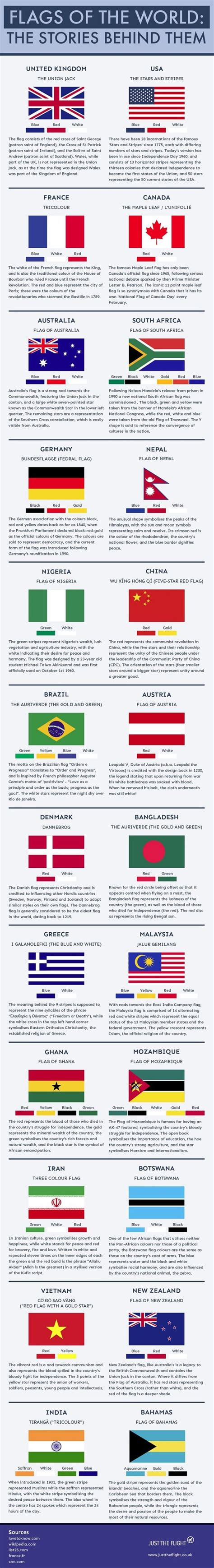 flags of the world meanings 24 flags of the world and the stories behind them