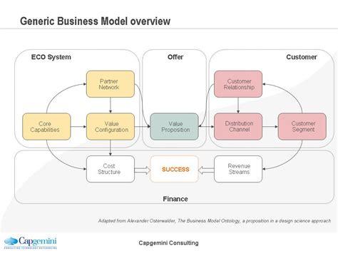 osterwalder business model template business model business model canvas osterwalder