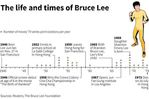 bruce lee timeline biography bruce lee s martial arts pads and shoes selling in online