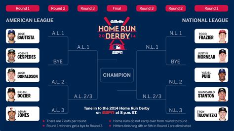 mlb home run derby 2014 live info betting odds