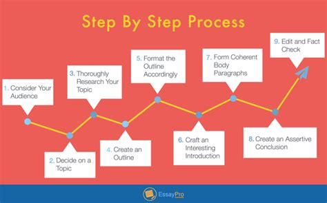 Expository Essay Process Analysis by How To Write An Expository Essay Exles Topics Outline Essaypro