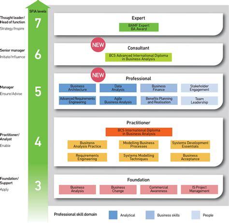 bcs business analysis courses tcc