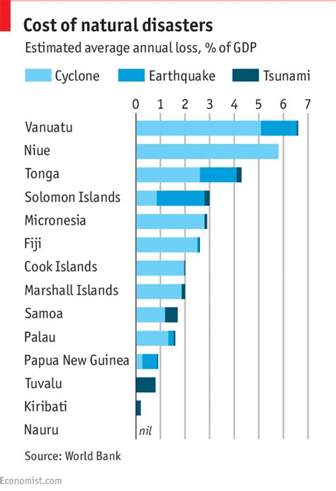 chart reveals what natural disaster is most likely to kill daily chart destitute and devastated the economist