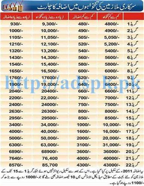 Foreign Service Officer Pay Scale by New Revised Pay Scale Adhoc Relief Chart 2016 17 Bps 01