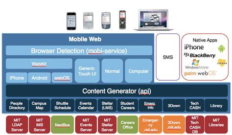 framework mobile developer resources imobileu internet2 wiki