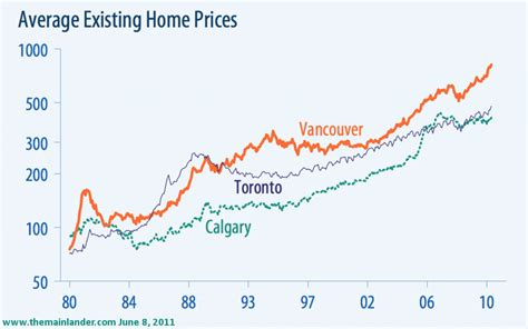 vancouver housing market vancouver housing market a visual representation ratehub blog