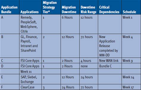Application Migration Project Plan Template Application Migration Project Plan Template 241230 Application Migration Project Plan Template
