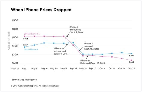 5 new year price when to start looking for iphone 7 price cuts