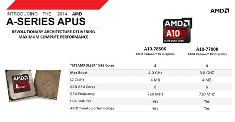 Amd Kaveri A10 7850k Fm2 Radeon R7 Series 39ghz Cache 2x2mb 95w amd a10 7850k and a10 7700k kaveri a series apu specifications confirmed radeon r7 graphics