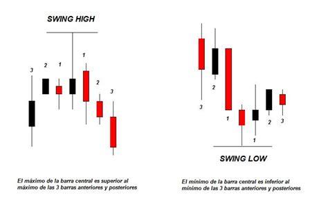 swing high swing low trading clasesdebolsa art 237 culos de econom 237 a y formaci 243 n en