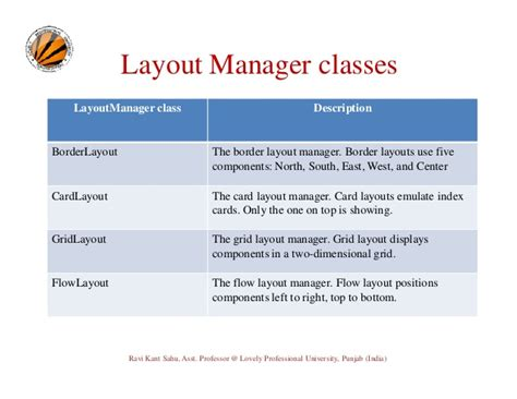 layout manager in awt gui programming awt