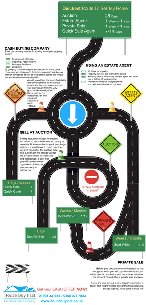 route to sell your home infographic house buy
