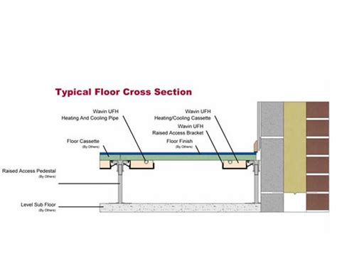 Access Floor Systems raised access floor underfloor heating system wavin