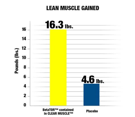 creatine 1 rep max performance seriesclear by muscletech at