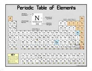 periodic table coloring activity free periodic table coloring pages