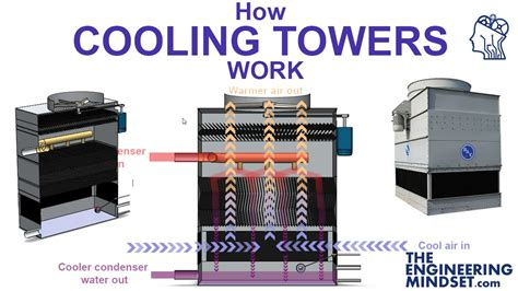 how cooling towers work diagram how get free image about