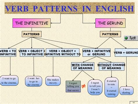 verb pattern like verb patterns in english