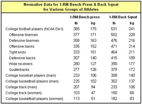 1rm bench press test strength tests how strong are you