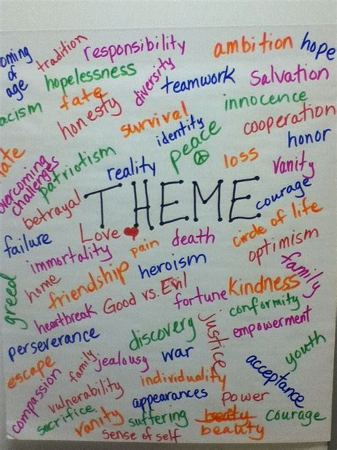 themes in literature anchor chart january 11 analyzing themes in catching fire miss lewis