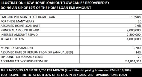 repayment of housing loan principal principal repayment of housing loan 100 images it exemptions house building loan