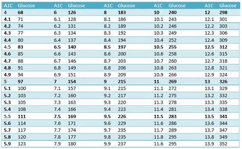 printable blood sugar chart template excel tmp