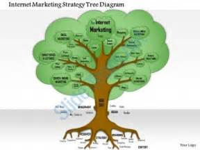 0614 internet marketing strategy tree diagram powerpoint