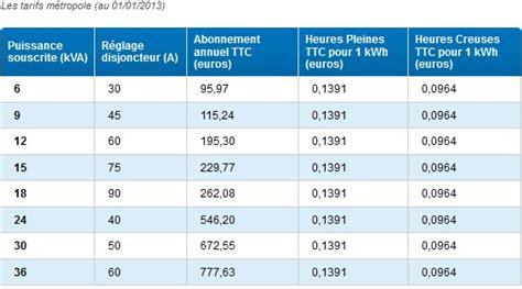 Abonnement Edf Tarif 4173 by Borne De Recharge Chargemaster