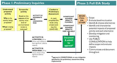 eia process flowchart gems underlying eia concepts and skills