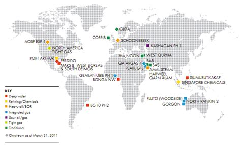 shell scenarios shell global royal dutch shell shell s 2010 sustainability report big bets on natural