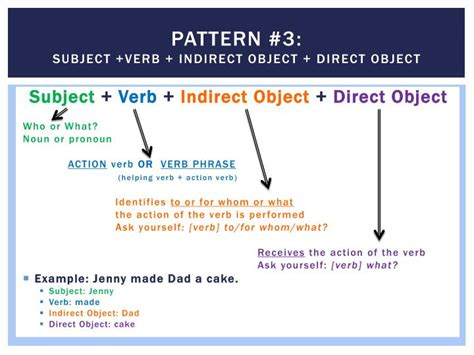 sentence pattern direct object ppt sentence parts and patterns powerpoint presentation